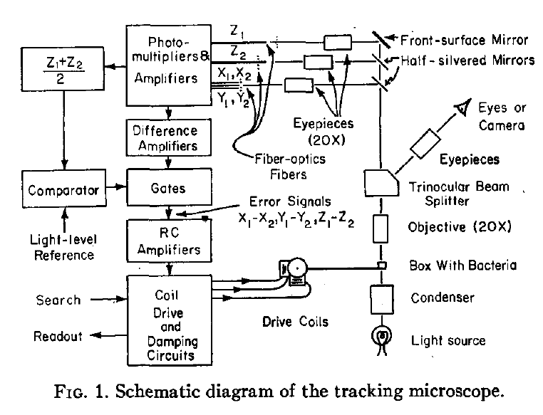 Bacterial chemotaxis and the first smart microscope tools and ideas in a stunning tour de force howard berg created a tracking microscope using optic fibers photomultipliers off the shelf analog electronic components ccuart Image collections